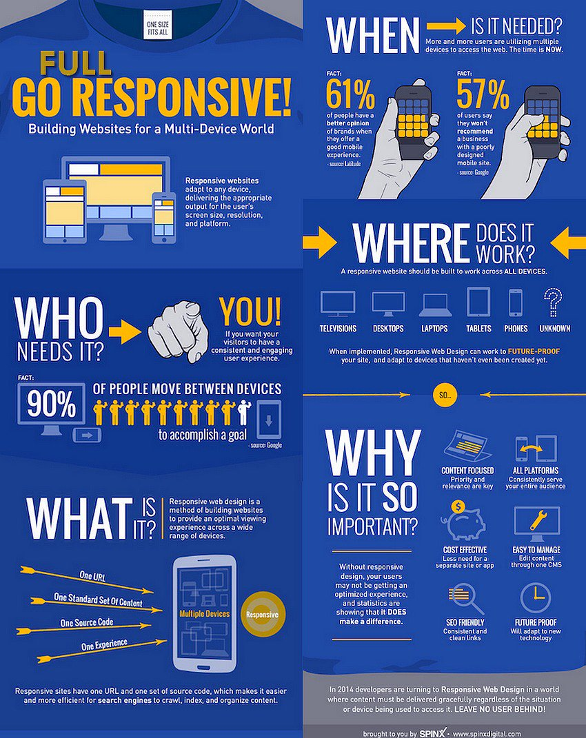 Why Your #Business Needs a Full Responsive #Website Design Now [Infographic]  #DigitalMarketing #SEO #GrowthHacking #Mobile #Marketing<br>http://pic.twitter.com/9OrWLSmkXJ