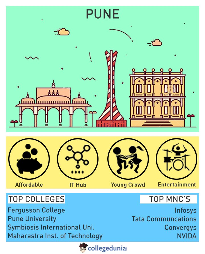 Best #Indian cities to #study in. #Collegedunia #1 - #Pune, #Maharashtra. #RT your thoughts.<br>http://pic.twitter.com/FF8DTynr3R