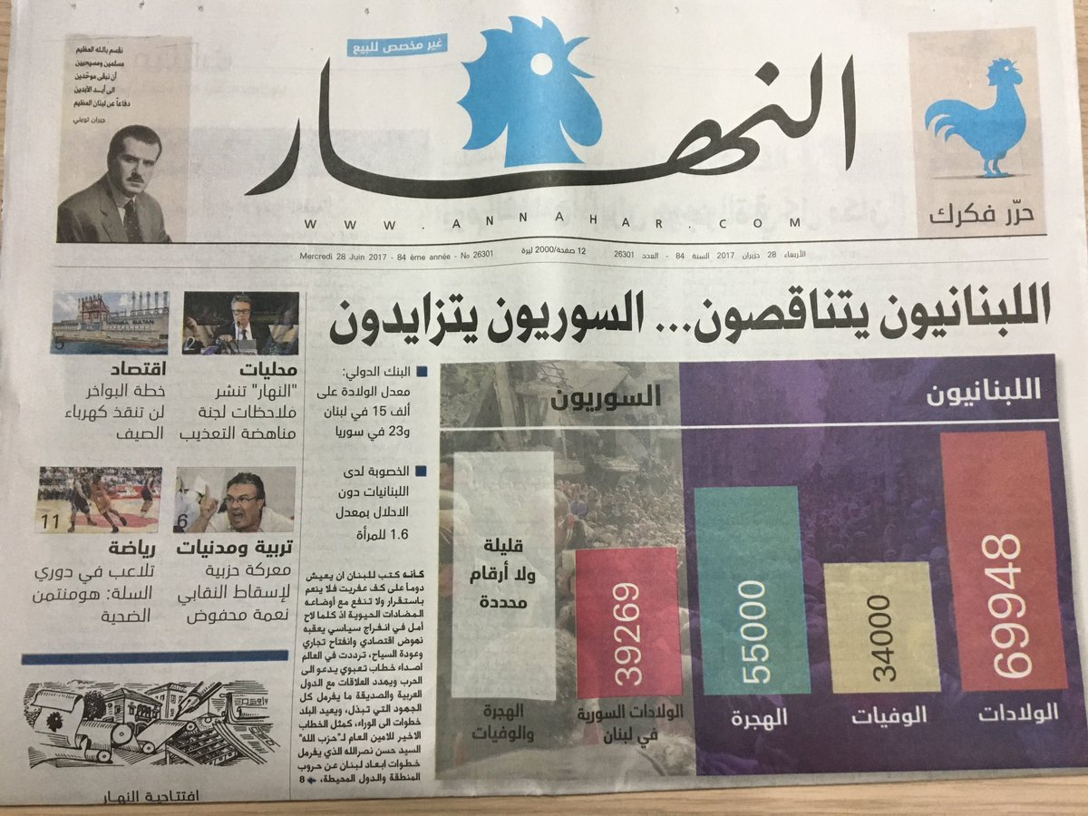 &quot;Lebanese are shrinking, Syrians are increasing&quot; #Lebanon&#39;s popular @annahar newspaper contributes to racism against #Syria-n #refugees.<br>http://pic.twitter.com/ODxHUIfBry