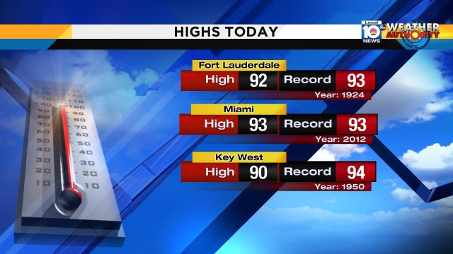 We are expecting the temperatures to soar to the 90's flirting with records. Watch Meteorologist Julie Durda.