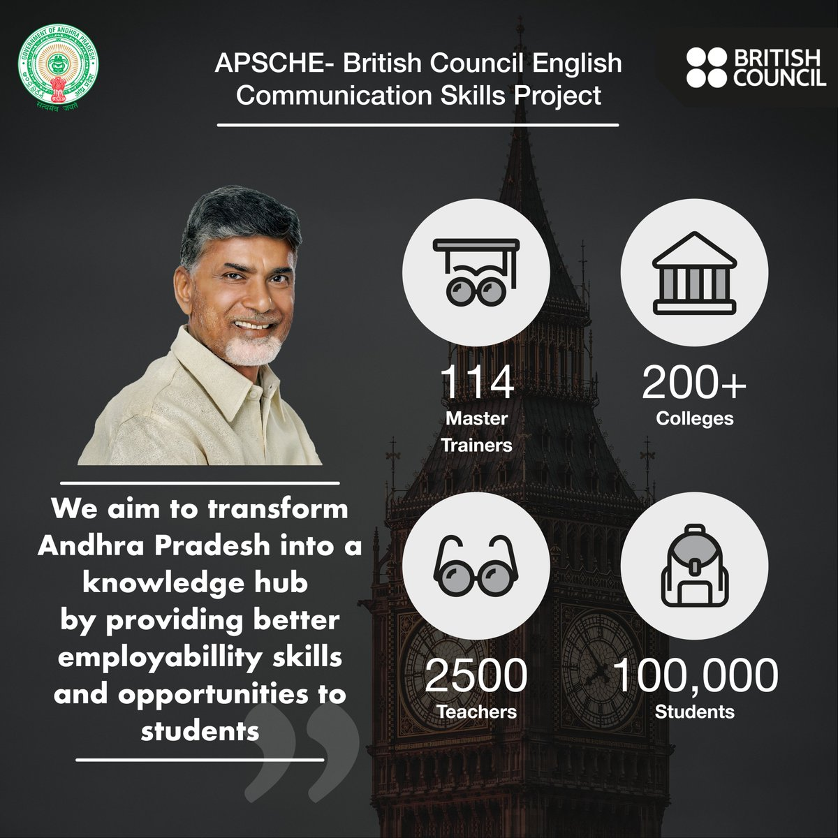 APSCHE & British Council are near the completion of the first phase of it's Master Training Programme to boost Employability skills in AP.