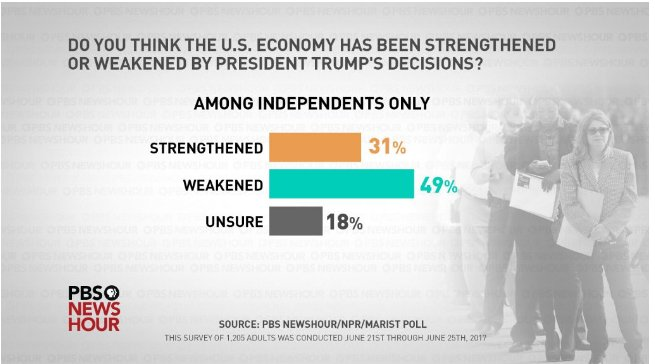 @realDonaldTrump @TIME Dang, you can't even hold on to independents! S...