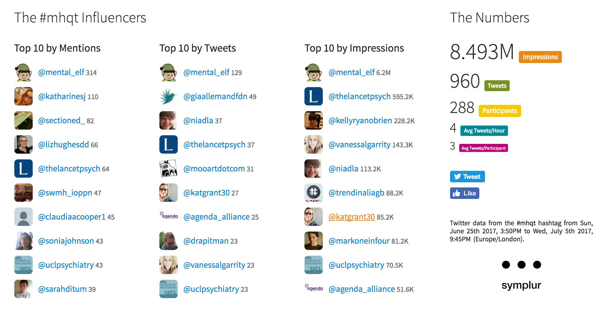 Oh, and while we're thanking people Big thanks to the 288 tweeps who joined in with #MHQT tonight 👍 https://t.co/A921Xp2PHW