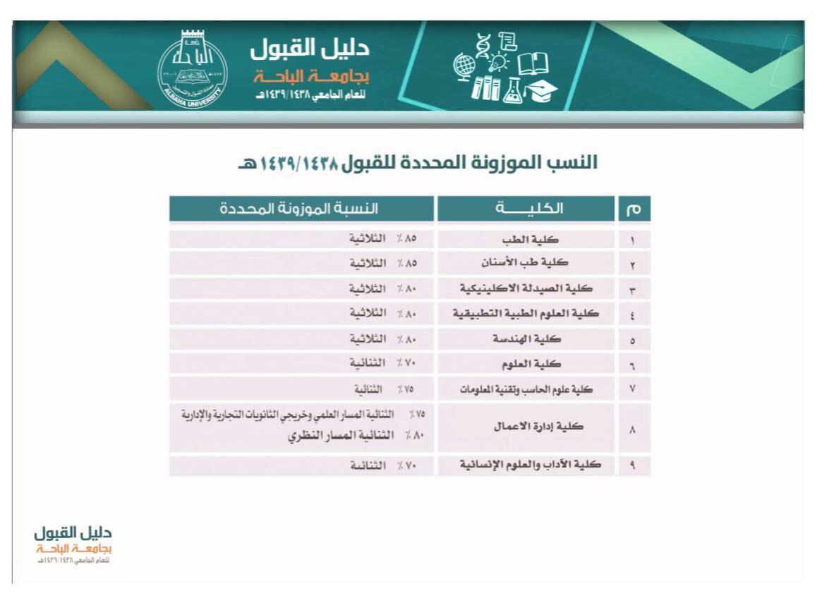جامعة الباحة On Twitter النسب الموزونة المحددة للقبول بمرحلة البكالوريوس بـ جامعة الباحة