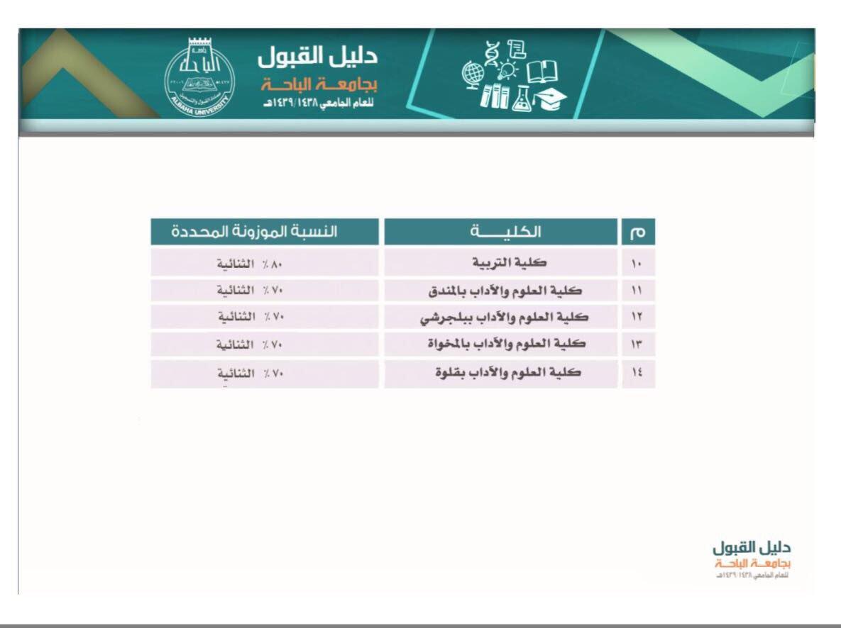 جامعة الباحة On Twitter النسب الموزونة المحددة للقبول بمرحلة