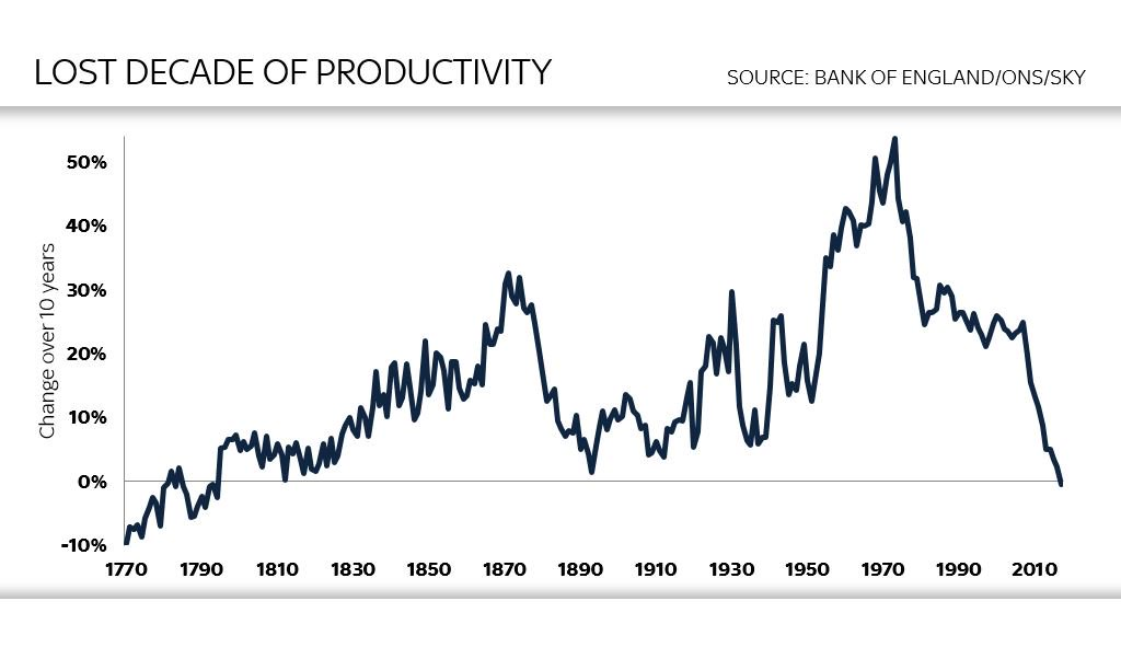 Shocking: Britain is now in the midst of its worst decade for economic productivity in as long as two centuries https://t.co/E87sOT7IaN