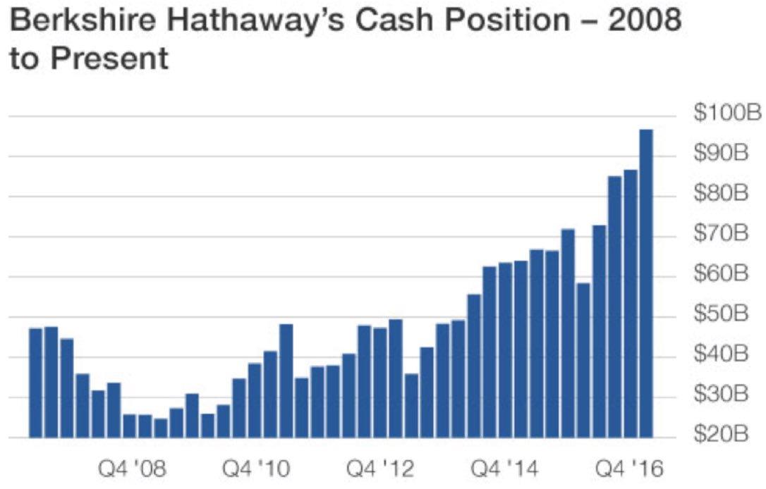 Berkshire cash position