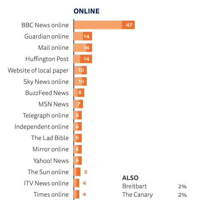 Reuters #DNR2017 show how BBC dominates UK news landscape, but online newcomers are edging in https://t.co/SEjP9RJduw