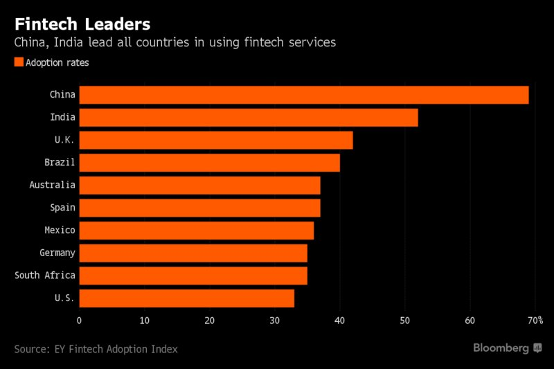 #China &amp; #India Lead the Way When It Comes to Using #Fintech @EYnews #defstar5 #makeyourownlane #Mpgvip  https://www. bloomberg.com/news/articles/ 2017-06-27/china-india-lead-the-way-when-it-comes-to-using-fintech-chart &nbsp; …  @business<br>http://pic.twitter.com/puARsbL47L