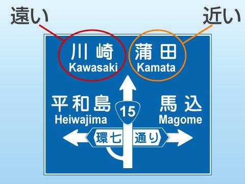 直進方向に「川崎」と「蒲田」が並んでいますが、この場合左側に表示されている「川崎」が遠く、「蒲田」が近いことも示しています。自然に看板を読んだとき、最初に読む方が遠方、と覚えておくと良いでしょう。  あ ぁ … 今 ま で 知 ら な か っ た で す 。