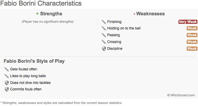 Fabio Borini: Statistically calculated WhoScored strengths, weaknesses...