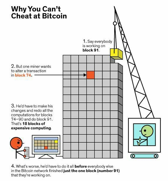 #Bitcoin Has No Rooms For Cheating!  #cryptocurrency #blockchain #ethereum #fintech #makeyourownlane #IoT#ICO  #Mpgvip #defstar5 #token #btc <br>http://pic.twitter.com/xyWiIjTj1t