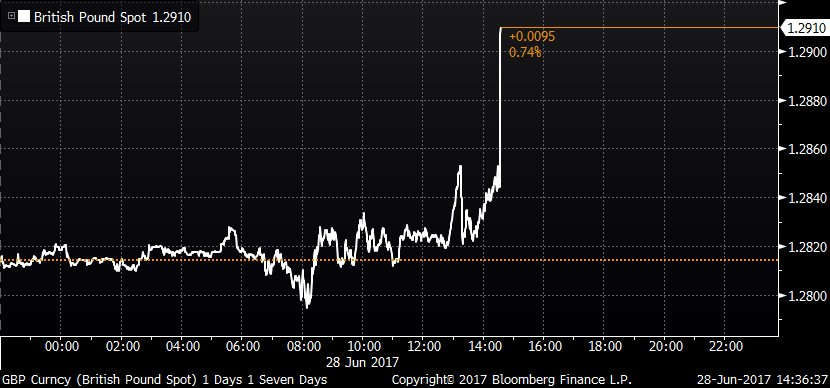 Pound spikes higher after BOE's Carney says some removal of stimulus m...