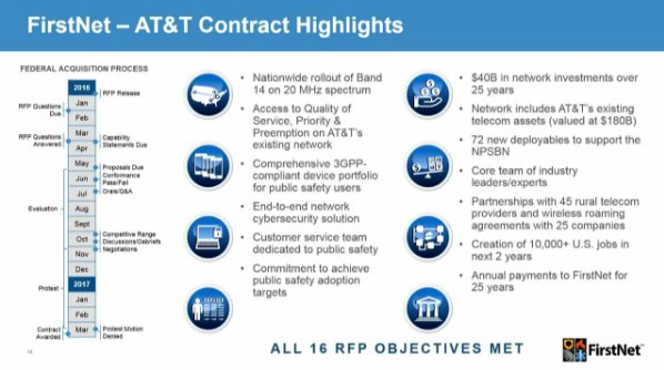 .@TJPublicSafety: FirstNet's objectives-based approach resulted in a much better award; competition & enforceable contract for public safety https://t.co/P4LN77jaZ1
