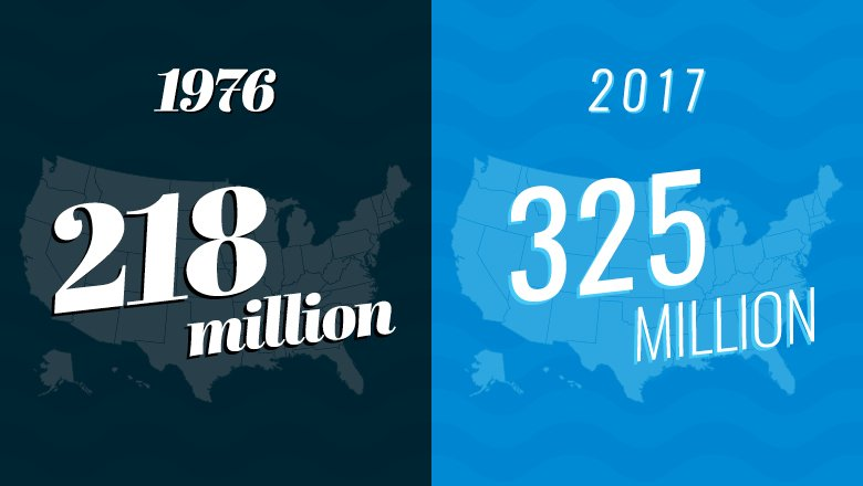 In 1976, the U.S. population was 218 million. Today, the population is 325 million. #ModernFish #LetAmericaFish https://t.co/TDQ0ehKwti