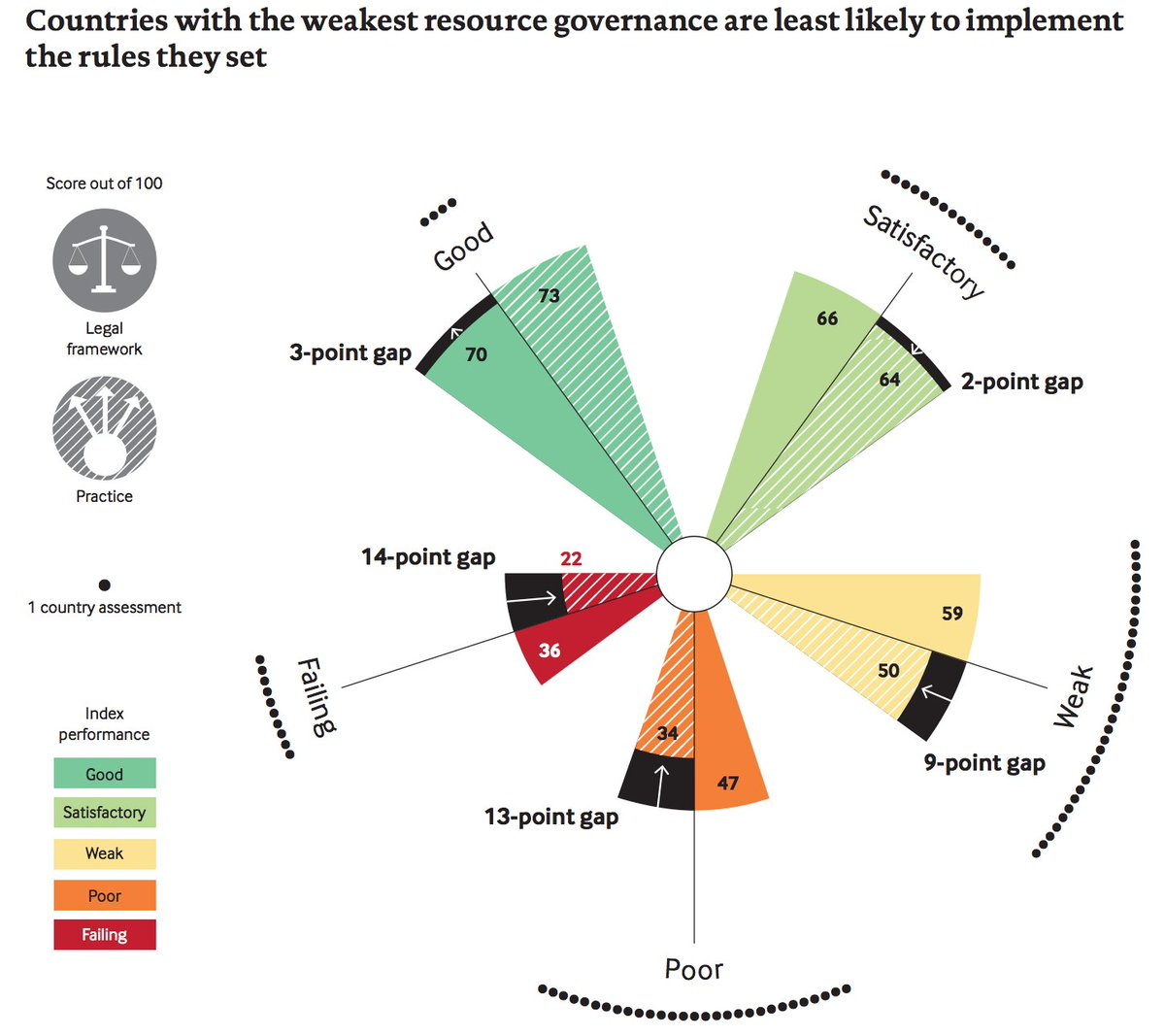 Interesting to look at gap between #legal frameworks &amp; what happens in practice, size of gap linked to #corruption #ResourceGovernanceIndex<br>http://pic.twitter.com/qAOsDAn88q