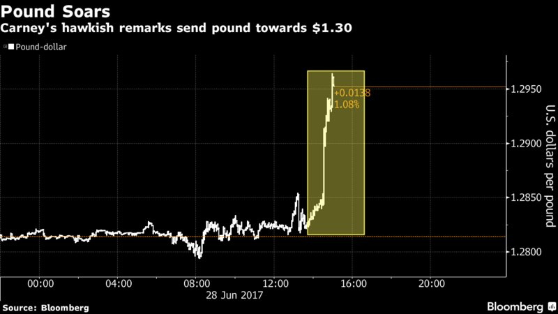Pound jumps as Carney's hawkish tone sends gilts tumbling https://t.co...