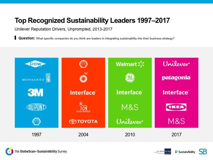 Top recognised sustainability leaders 1997-2017  @Globescan @SustAbility #GSSLeaders2017 https://t.co/RHSOPn4Slv