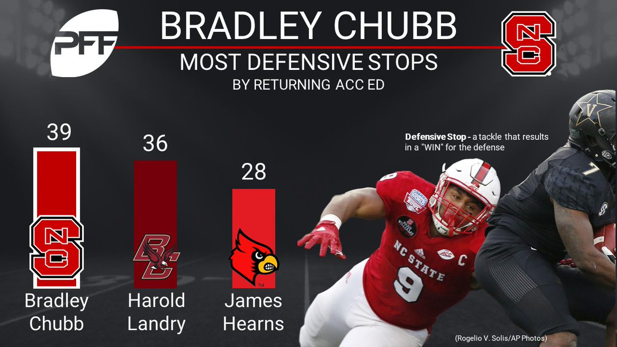Image result for Bradley Chubb PFF