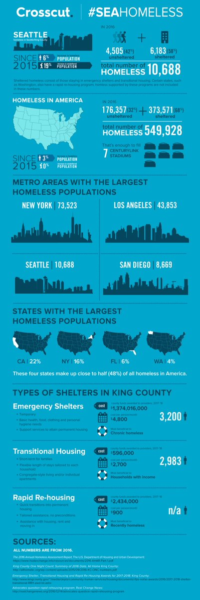 Washington has one of the largest homeless populations in the nation. https://t.co/l8sBe9OOYR  #seahomeless https://t.co/XxiHs3E0ct