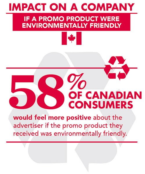 Fact: 58% of Canadian consumers would feel more positive about an advertiser if the #PromoProduct they received was #EcoFriendly <br>http://pic.twitter.com/wbRS9w4poM