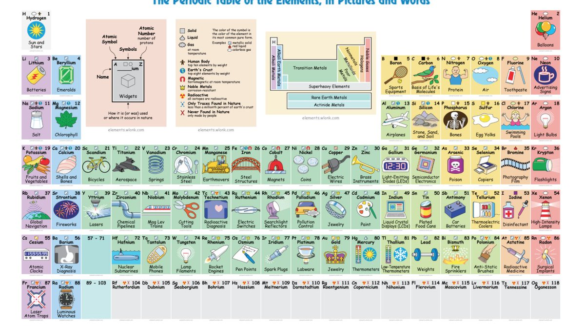Mp3 mp3bcn twitter for httpsthenextwebscience20170628interactive periodic table finally clues us in to what elements are used for picitterh77r4ydct4 gamestrikefo Choice Image