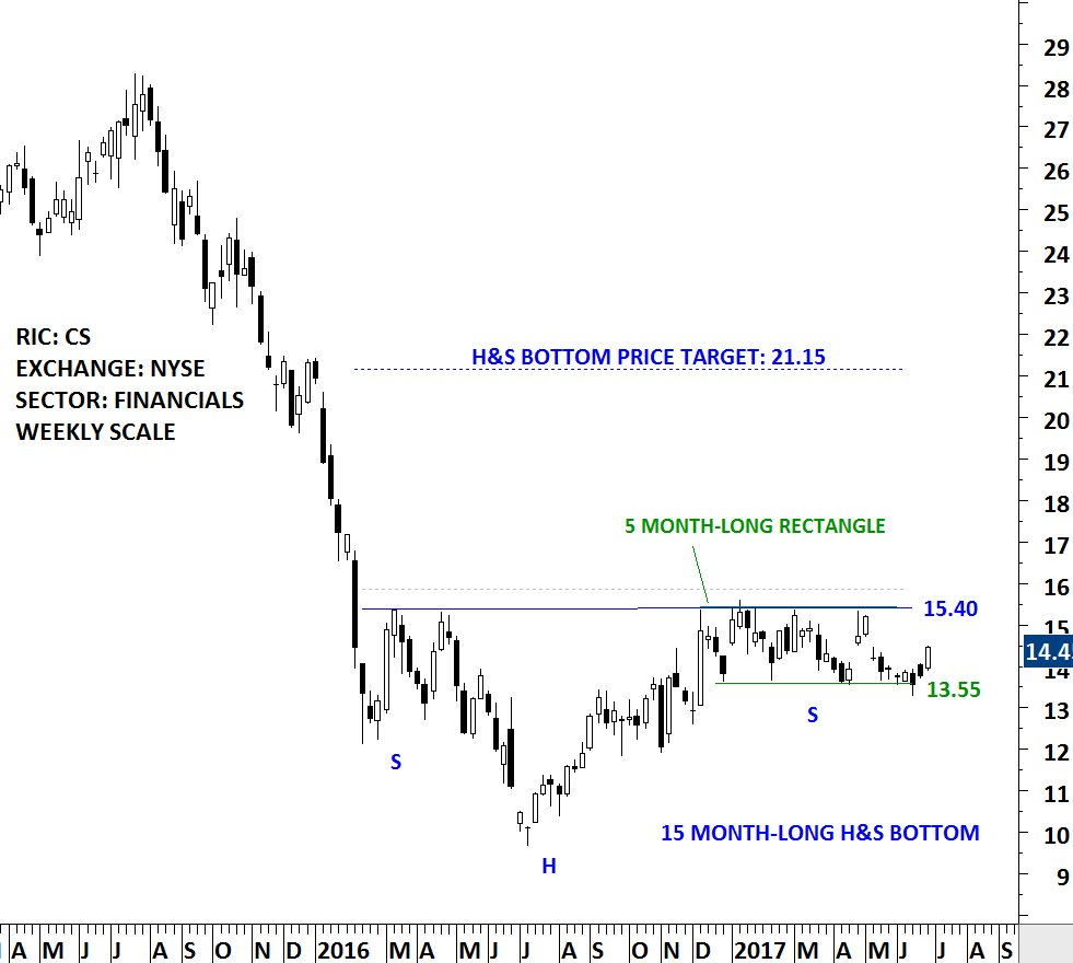 #EUROPE #BANKS are gaining strength. These long-term base formations can be a game changer. #CREDITSUISSE $CS $NYSE<br>http://pic.twitter.com/H45olSLiqM