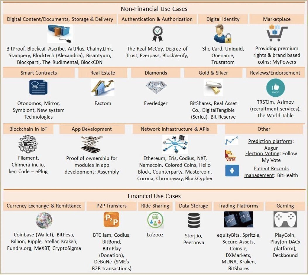 The different Use Cases of the #Blockchain! #Bitcoin #Startups #Fintech #makeyourownlane #Mpgvip... by #Prof904<br>http://pic.twitter.com/biZRTuAZim