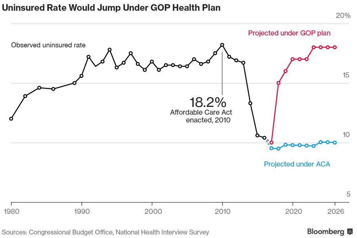 Projected uninsured rate #saveourcare https://t.co/d2Kn3ttTBU