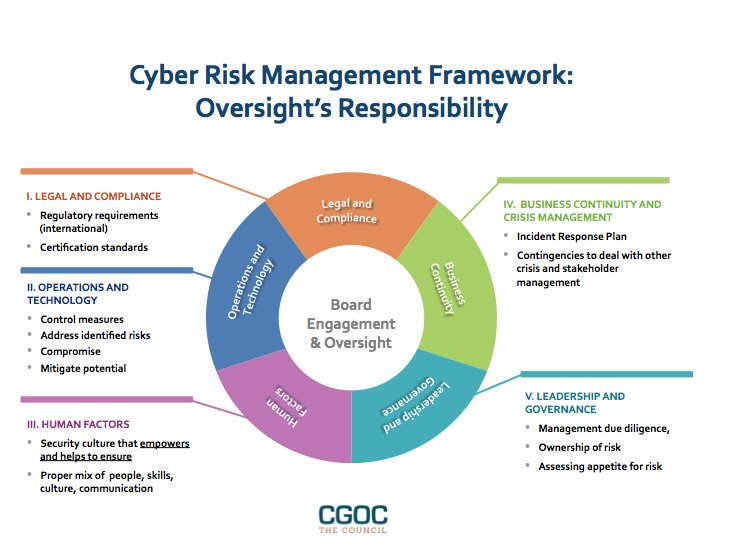 Cgoc On Twitter Quot 5 Key Components Of A Cyber Risk