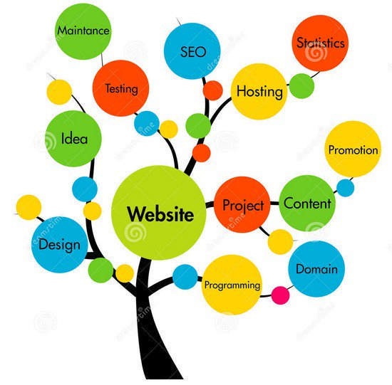 The #Website Development Tree [#Infographic] @ipfconline1 #DevOps #SEO #ContentMarketing #Design #DigitalMarketing #ABtesting #GrowthHacking<br>http://pic.twitter.com/3gYSIiAKgG