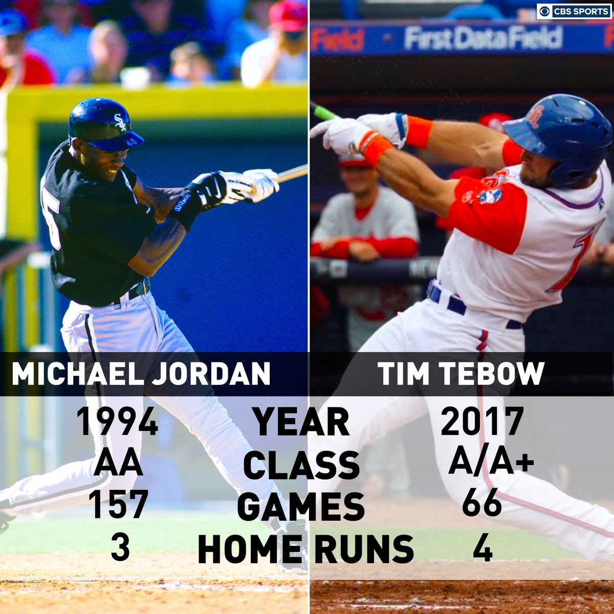 Tim Tebow's ceiling is the roof. https://t.co/cDJ106vG4C
