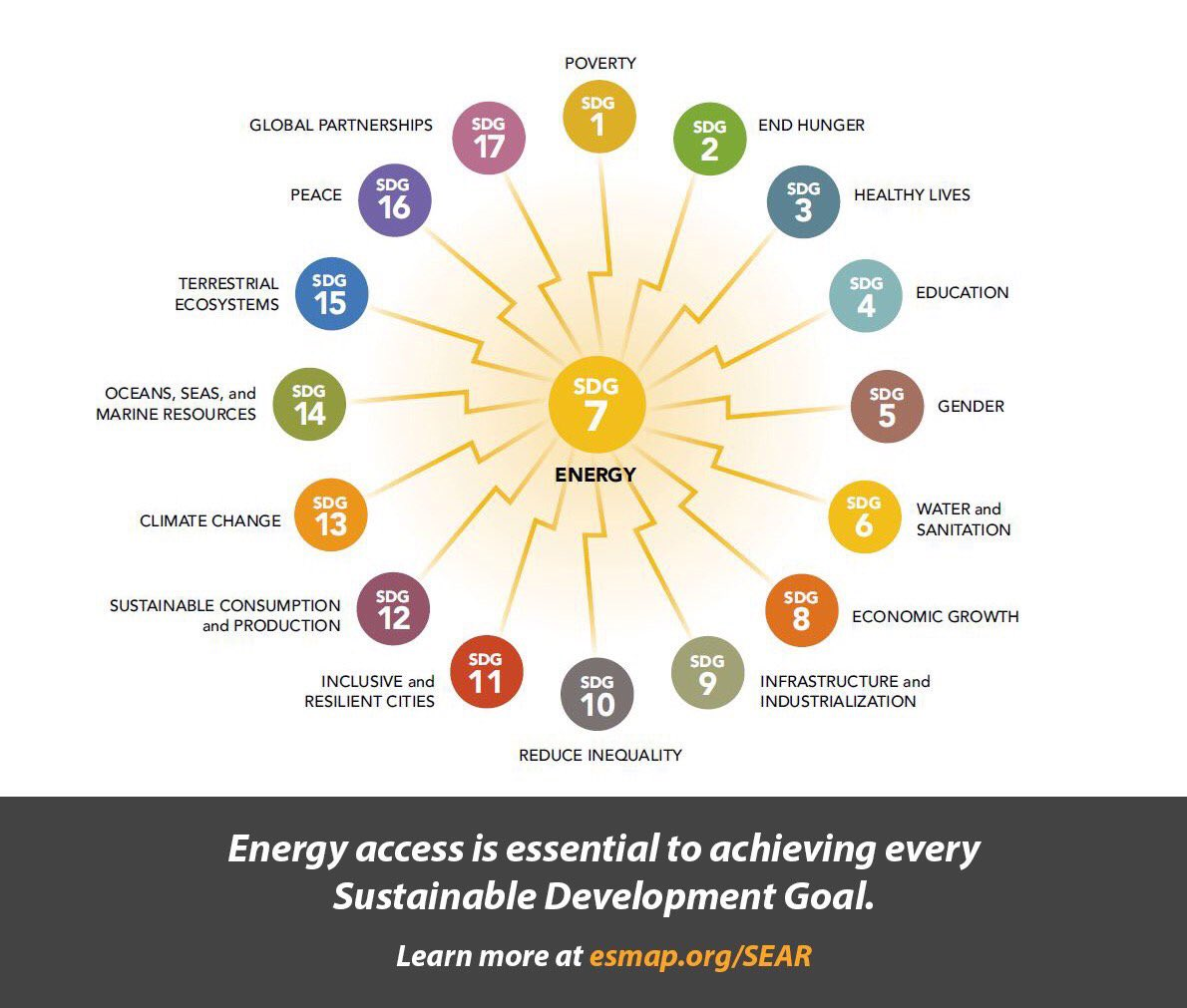 Energy, health, education, food security, jobs, #climatechange #SDGs: they are all linked:  http:// wrld.bg/2YL230cOACi  &nbsp;   #EndEnergyPoverty<br>http://pic.twitter.com/b2WGS1yWR5