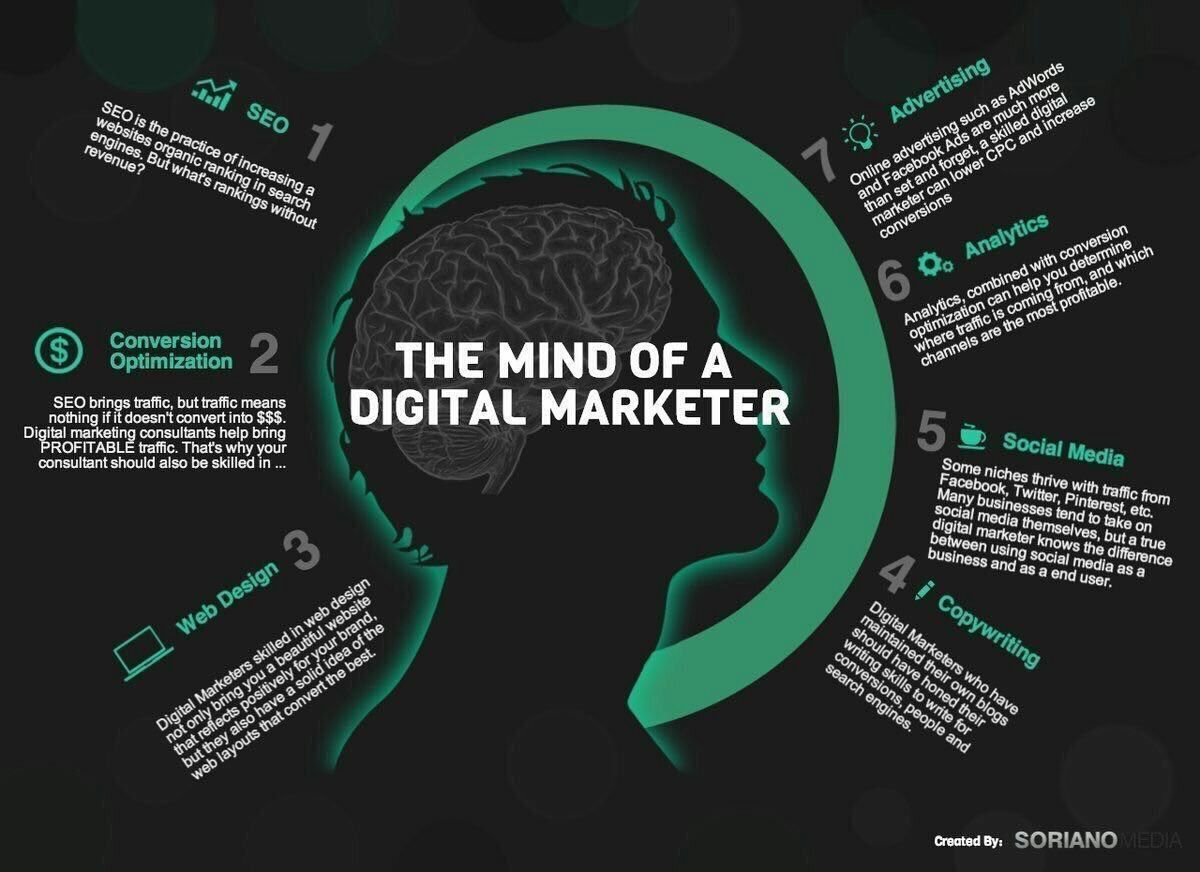 MIND OF A DIGITAL MARKETER!! #DigitalMarketing #SMM #Mpgvip #defstar5 #Marketing #contentmarketing #makeyourownlane #growthhacking #SEO #SME<br>http://pic.twitter.com/54ctt1I3AK