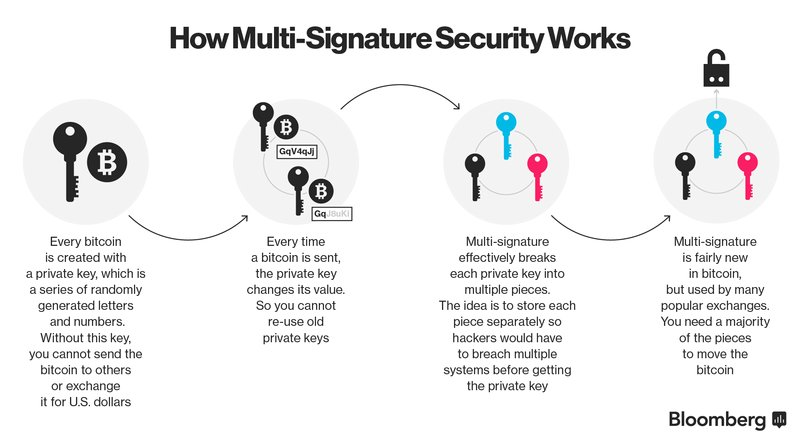 How does Multi-Signature #Security Work? #CyberSecurity #InfoSec #Cryptocurrency #Bitcoin #Fintech #BTC #blockchain #Crypto #PKI<br>http://pic.twitter.com/wWHABkAEkC