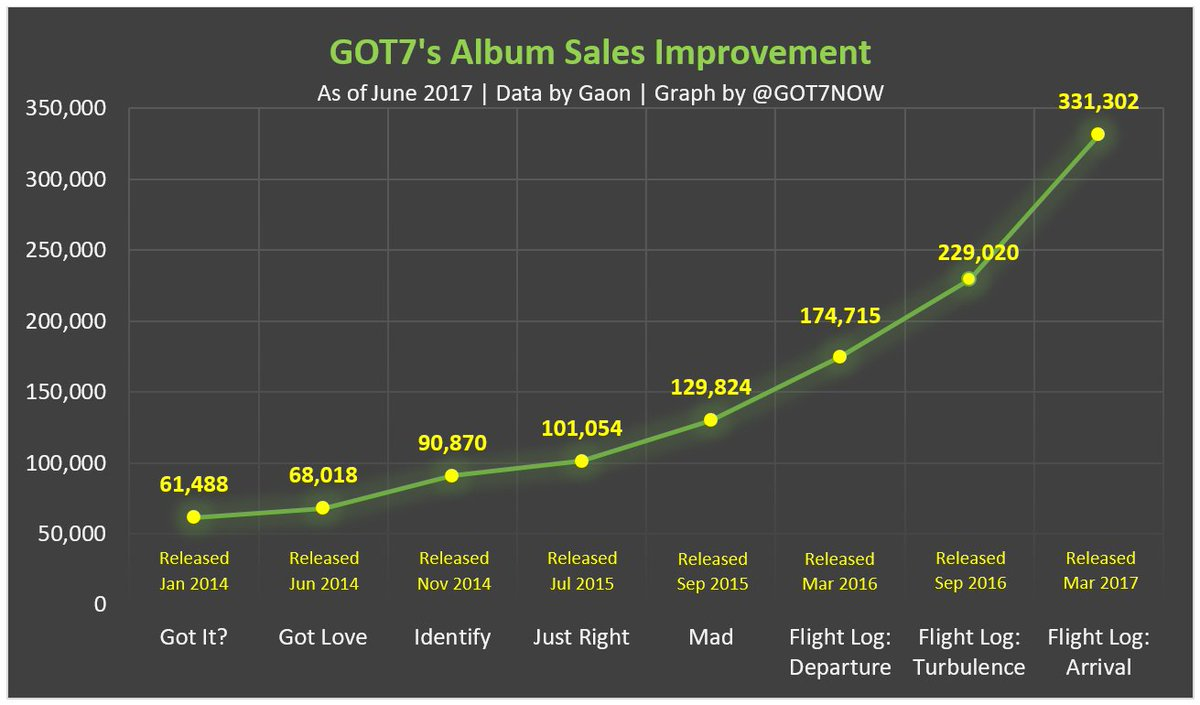 #GOT7 is not a group that hit it big immediately from the start, but we&#39;re growing consistently. We&#39;ll be stronger, together, forever!  <br>http://pic.twitter.com/alOUtf6Jdg
