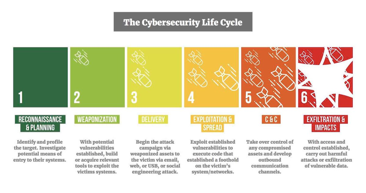 What&#39;s the lifecycle of #CyberSecurity? #Infosec #CIO #Mobile #CyberAttack #Ransomware #DataScience #Malware #Cybercrime #DataScience  #SMM<br>http://pic.twitter.com/EuV7fuPBl9