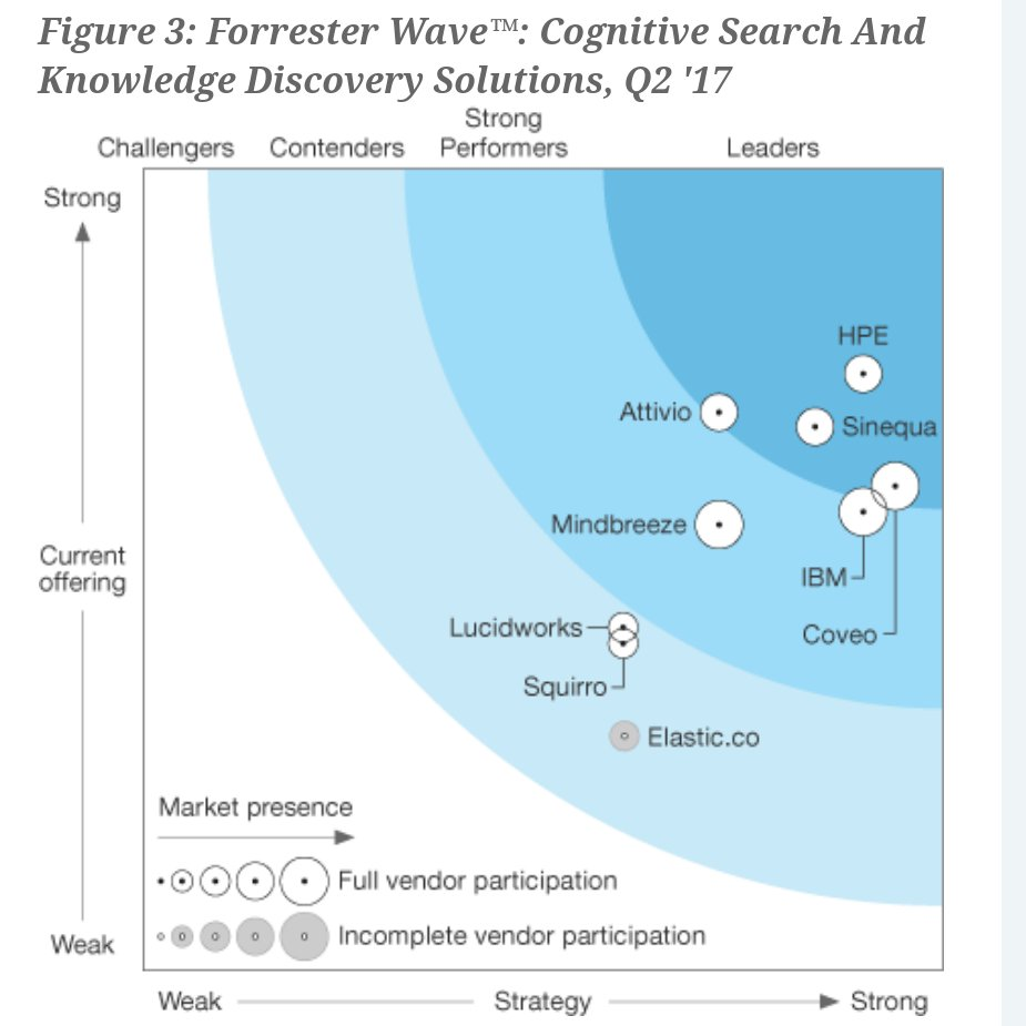 There is more to #search than text: With #HPE #IDOL, #Cognitive Search includes #video and #images. contact @managenordic in the Nordics<br>http://pic.twitter.com/EkCO9CXYr1