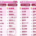 Image for the Tweet beginning: 【矢澤にこ男の子説】 2016年1月に行われた「チョコをあげたい男子No.1ランキング」において、にこはアイドル作品部門にて見事9位にランクインした。おめでとうございますYAZAWA先輩(主に胸を見ながら)