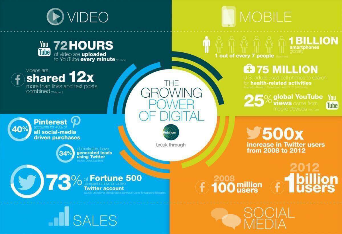 Growing Power of #SocialMedia  #SMM #GrowthHacking #SEO #SEM #Entrepreneur #Startup #Mpgvip   #makeyourownlane #DigitalMarketing #defstar5<br>http://pic.twitter.com/IeNCGj1f2q