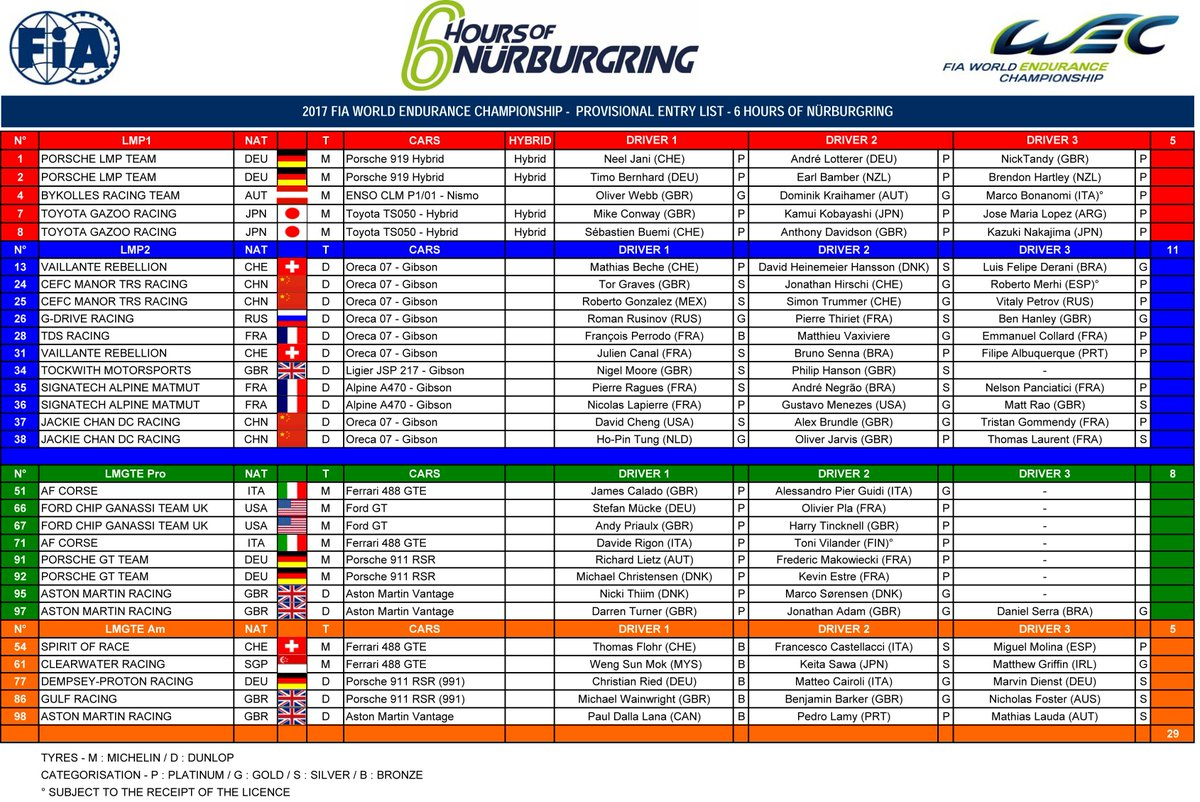 ICYMI: 6 Hours of @nuerburgring ENTRY LIST🔍👇 https://t.co/PsWfjnVJ1x...