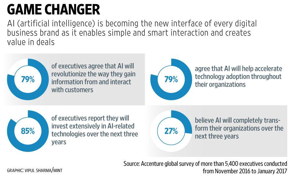 #Artificialintelligence: The new  imperative for business.   http:// buff.ly/2trMTPt  &nbsp;    #AI #defstar5 #makeyourownlane #IoT #tech <br>http://pic.twitter.com/VgX0POwyrq