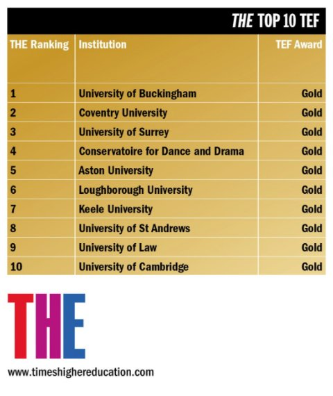 A breakdown of our #TEF results also meant we placed 2nd in the @times...