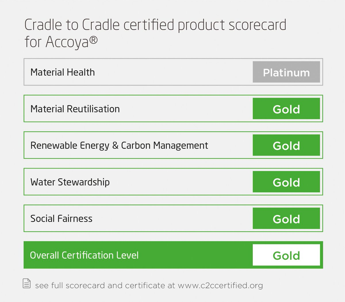 Accoya Wood Successfully Recertified with @CradletoCradle   #Gold #certification #Sustainability #eco #savetheplanet  http:// bit.ly/2uloasz  &nbsp;  <br>http://pic.twitter.com/ybGfqR6OsQ