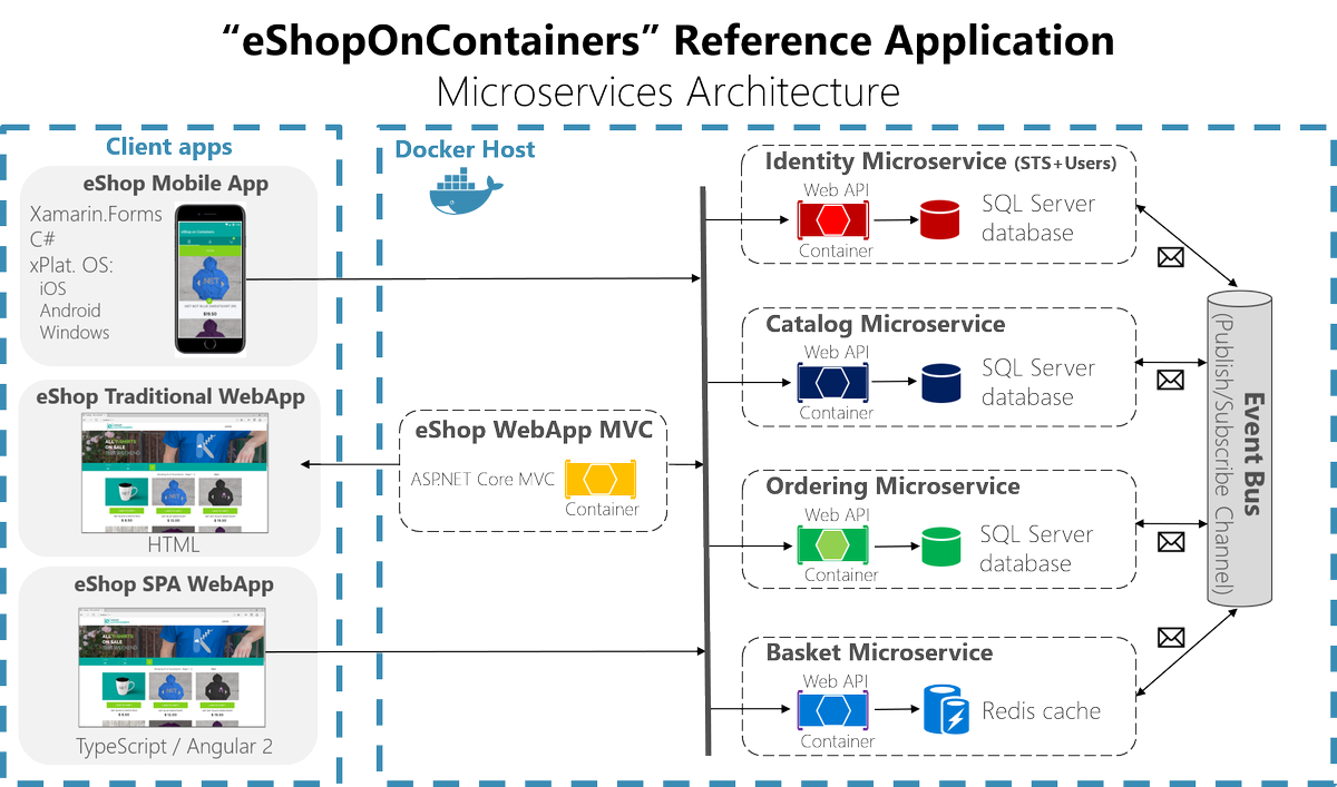 James van den berg on twitter start your own eshop on for E commerce system architecture diagram