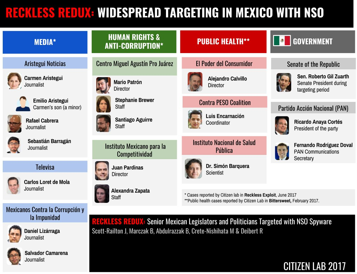 Updated list of all individuals who have been the targets of NSO spyware technology in Mexico #gobiernoespia https://t.co/MnMSrX73Ff