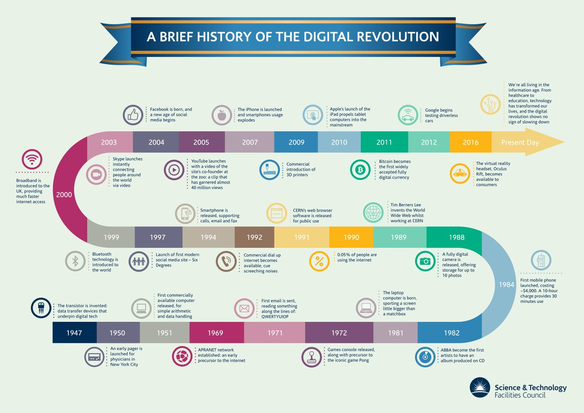 "an introduction to the history of digital revolution Our current ""network society"" is a product of the digital revolution and some major sociocultural changes one of these is the rise of the ""me-centered society,"" marked by an increased."
