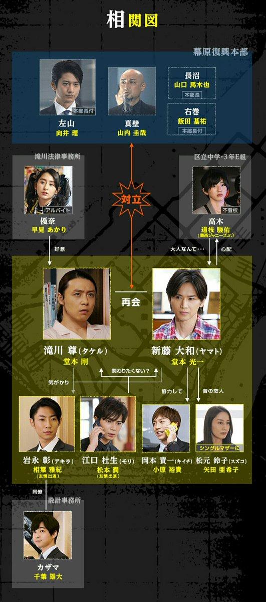 「ぼくらの勇気 未満都市2017」 日本テレビ ntv.co.jp/mimancity/  ※相関図更新