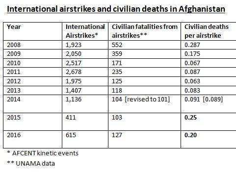 ВВС США против гражданского населения Сирии, Ирака, Пакистана, Афганистана, Сомали и Йемена