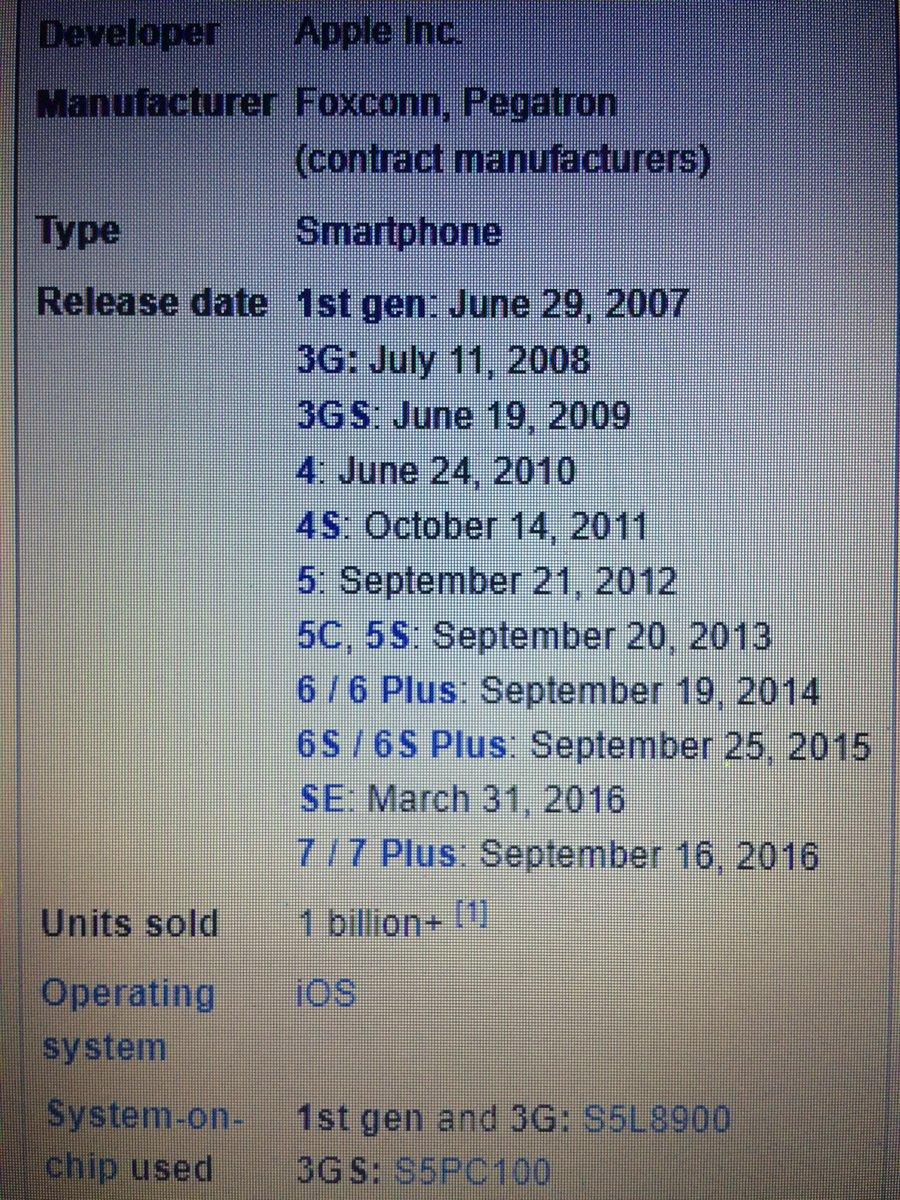 Happy birthday &quot;IPHONE&#39;s &quot; #10th birthday  # DoB-29 June 2007 <br>http://pic.twitter.com/6mUp1k63tq